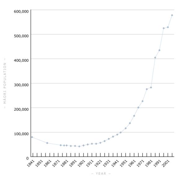 Maori population graph