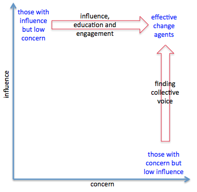 influence and concern